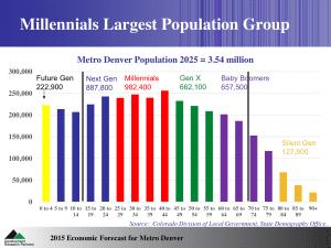 Millennials Slide